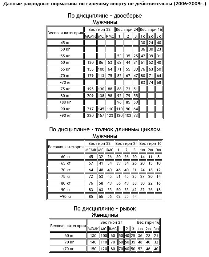 ролях: нормативы по гирьевому спорту обслуживания Юнистрим: